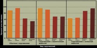 График нагрузки на разные мышцы пресса